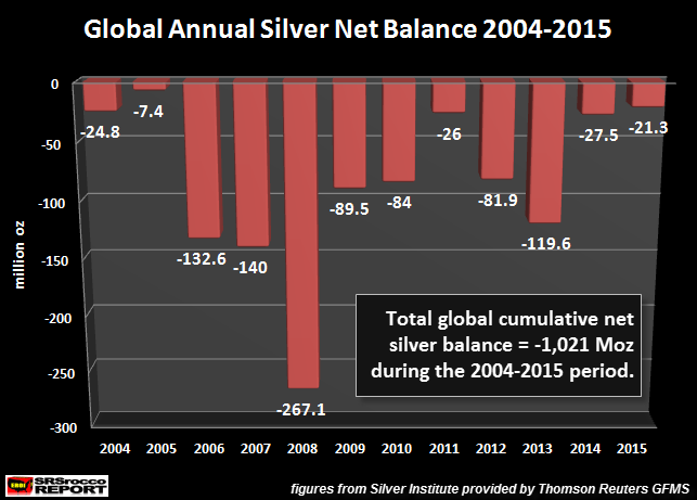 Global Annual Silver Deficits