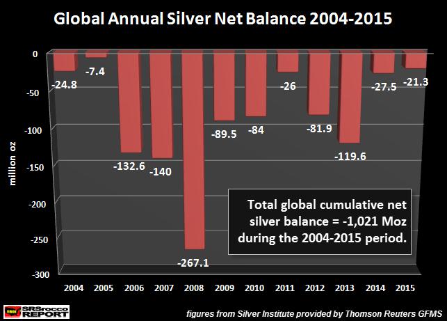 Global Annual Silver Net Balance 2004-2015