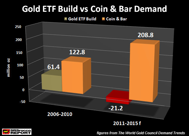 Gold-ETF-Build-vs-Coin-Bar-Demand