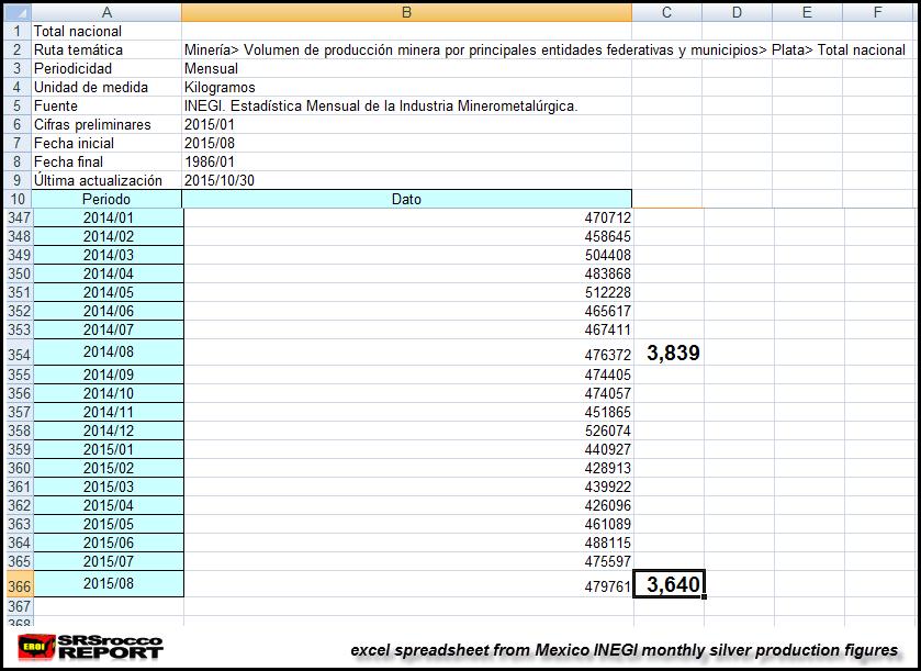 Mexico-Aug-2015-INEGI-Silver-Figures