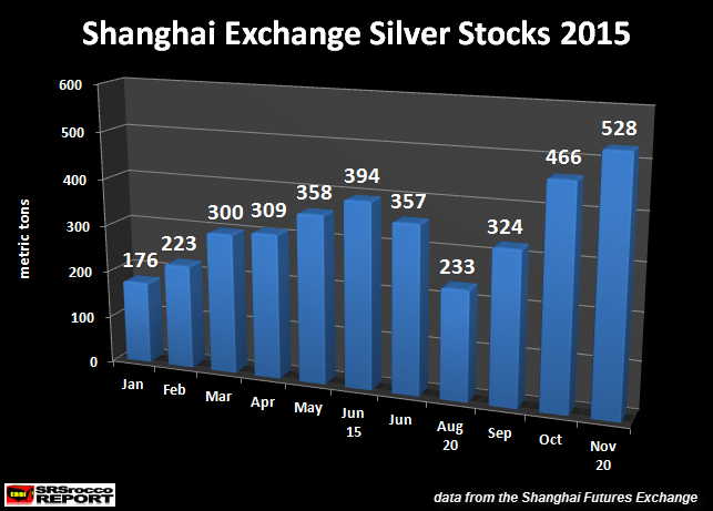 Shanghai-Exchange-Silver-Stocks-2015-new