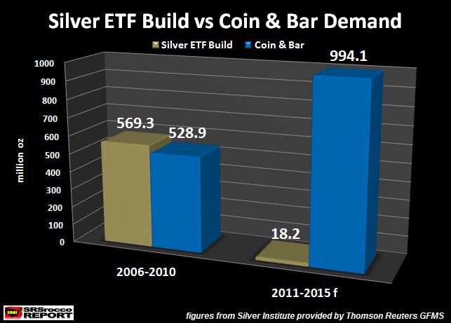 Silver-ETF-Build-vs-Coin-Bar-Demand