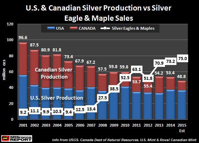 U.S-&-Canadian-Silver-Production-vs-Eagles-Maple-Sales