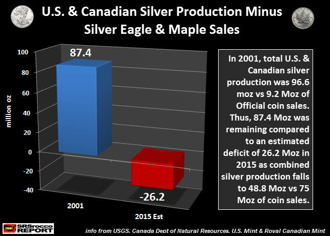 U.S-Canaidan-Silver-Production-Minus-Ealge-Maple-Sales