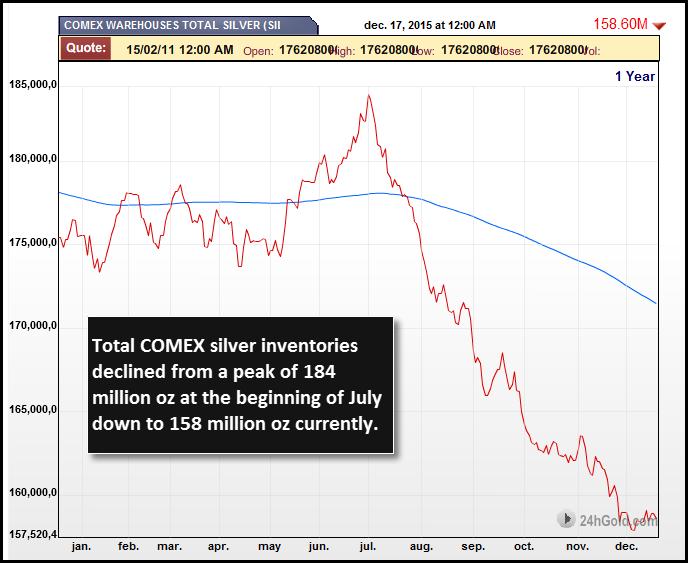 COMEX-Silver-Inventories-DEC-18-2015