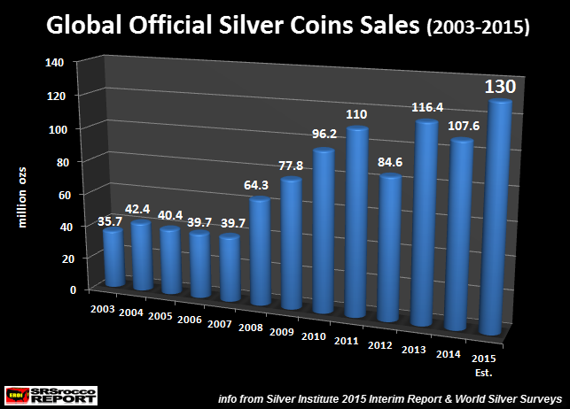 Global-Official-Silver-Coin-Sales-2003-2015
