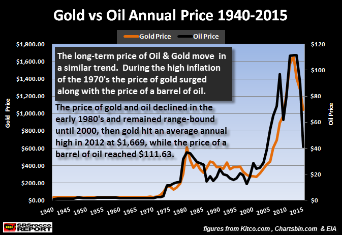 Gold-vs-Oil-Annual-price-1940-2015