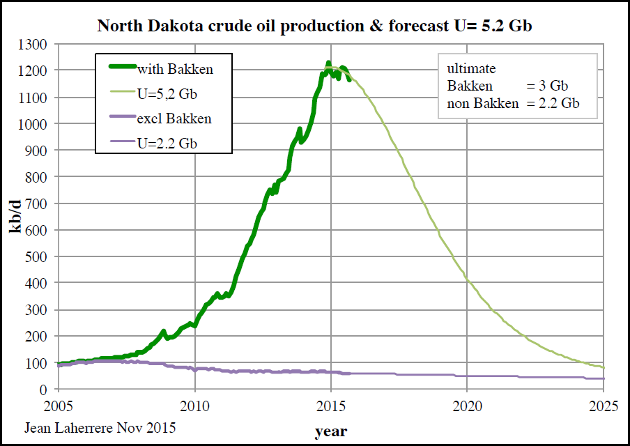North Dakota Production Profile Laherrere