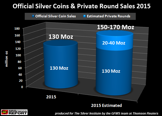 Official-Silver-Coin-&-Private-Round-Sales-2015