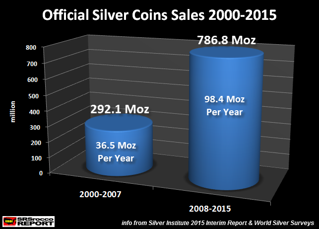 Official-Silver-Coin-Sales-2000-2015