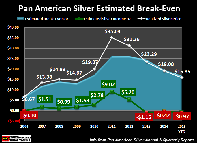 Pan-American-Silver-Estimated-Breakeven
