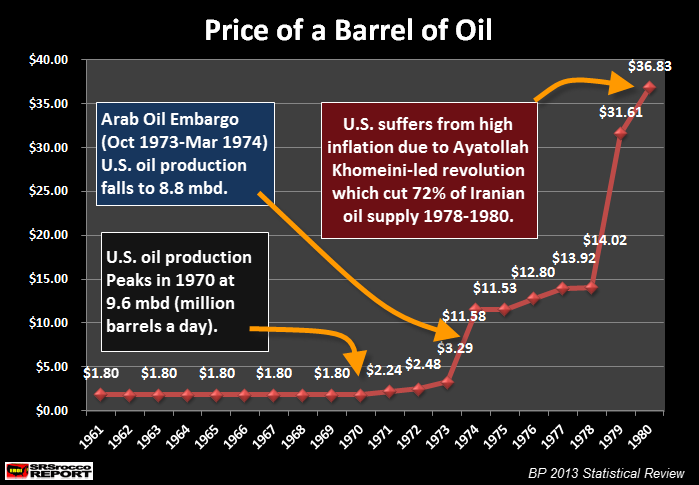 Price-Barrel-Oil-1960-1980