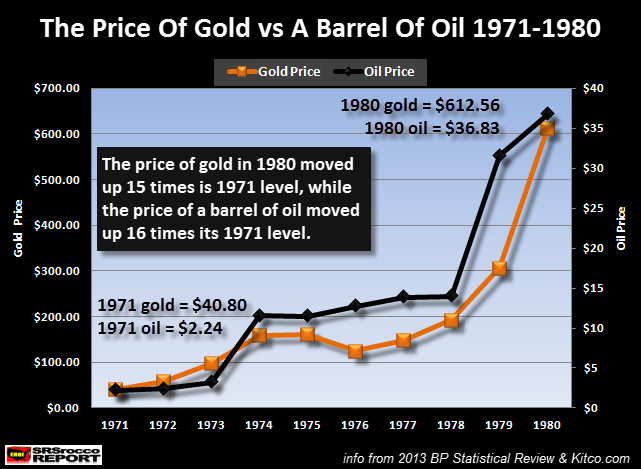 Price-Of-Gold-vs-Barrel-Of-Oil-1971-1980