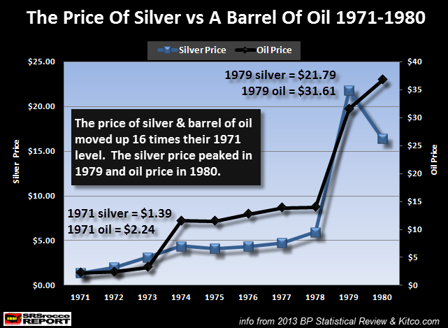 Price-Of-Silver-vs-Barrel-Of-Oil-1971-1980