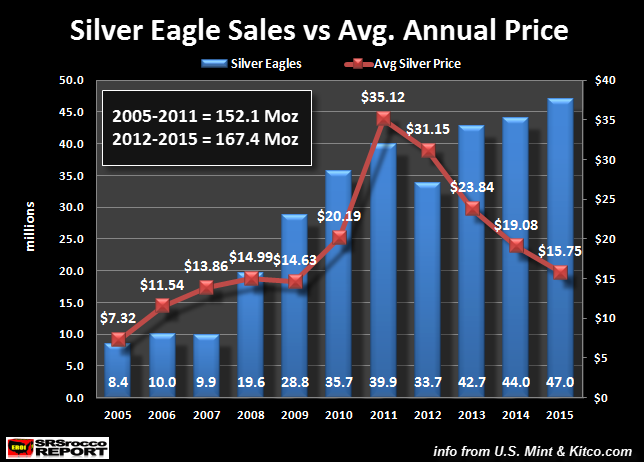 Silver-Eagle-Sales-vs-Avg-Annual-Price