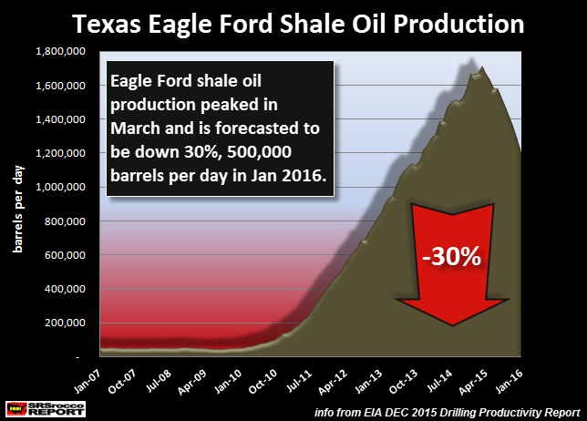 Texas-Eagle-Ford-Shale-Oil-Production