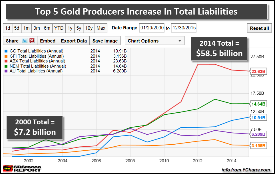Top-5-Gold-Producers-Increase-In-Total-Liabilities