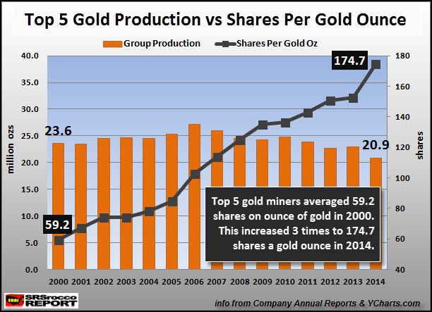 Top-5-Gold-Production-vs-Shares-Per-Gold-Oz