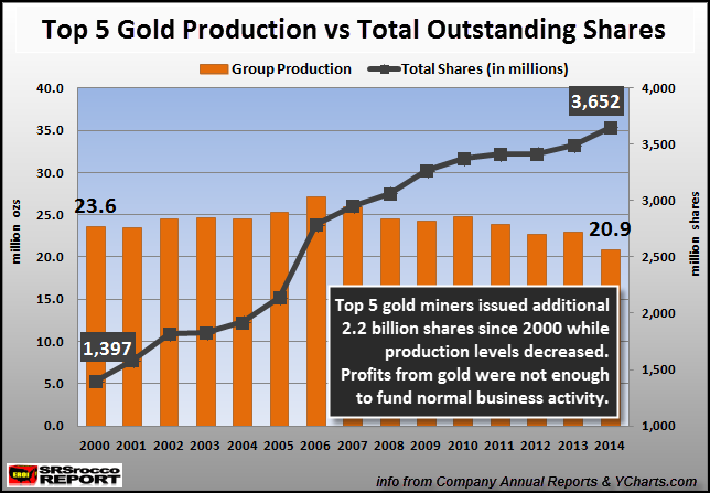 Top-5-Gold-Production-vs-Total-Outstanding-Shares