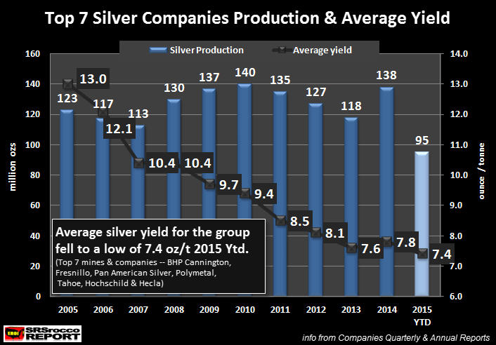 Top-7-Silver-Companies-2015-YTD-Average-Yield