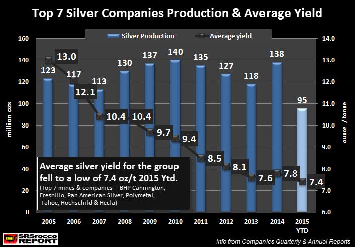 Top-7-Silver-Companies-2015-YTD-Average-Yield