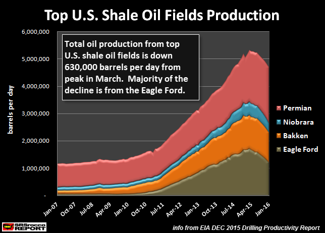 Top-US-Shale-Oil-Fields-Production-JAN-2016