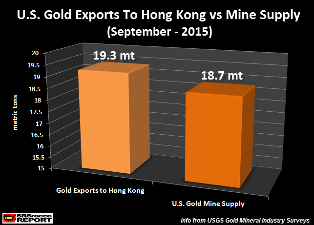 U.S.-Gold-Exports-To-Hong-Kong-vs-Mine-Supply-SEP-2015