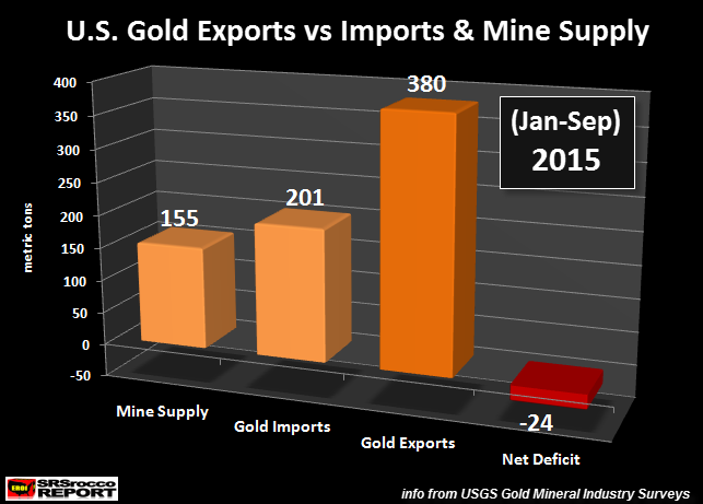 U.S.-Gold-Exports-vs-Imports-&-Mine-Supply