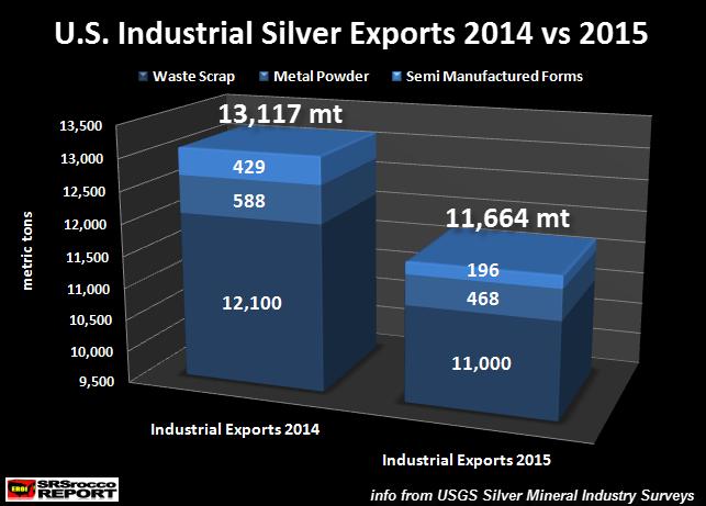 U.S.-Industrial-Silver-Exports-2014-vs-2015