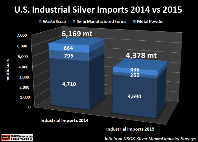 U.S.-Industrial-Silver-Imports-2014-vs-2015
