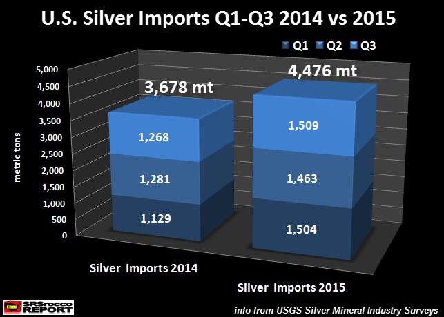 U.S.-Silver-Imports-Q1-Q3-2014-vs-2015