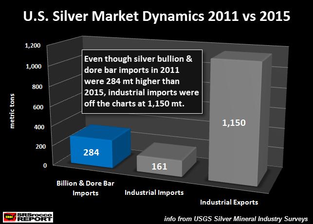 U.S.-Silver-Market-Dynamics-2011-vs-2015