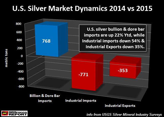 U.S.-Silver-Market-Dynamics-2014-vs-2015
