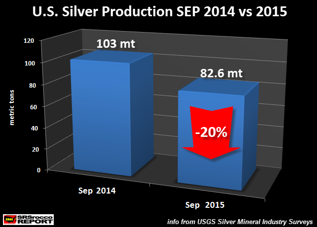 U.S.-Silver-Production-SEP-2014-vs-2015
