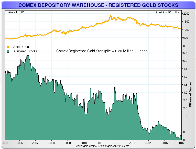 COMEX-GOLD-VAULT-Longterm