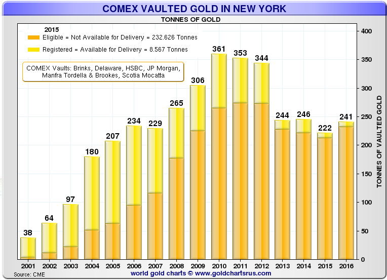 COMEX Gold Chart