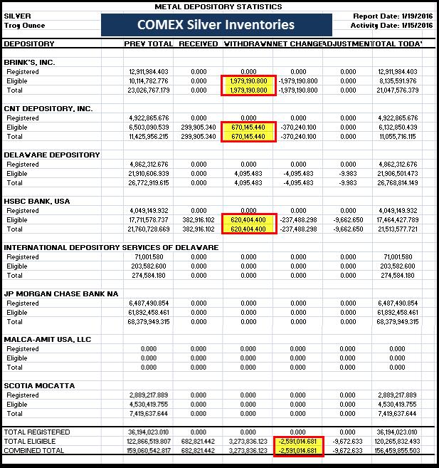 COMEX-Silver-Inventories-011916