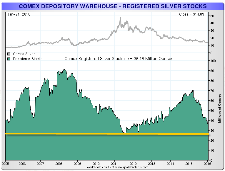 Image result for COMEX depository registered silver 10 year