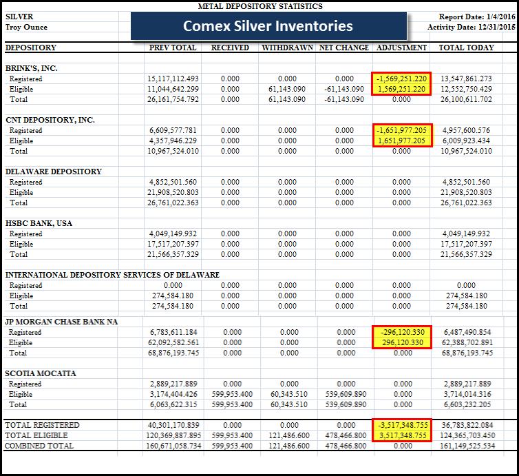 Comex-Silver-Inventories-010416