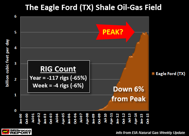 Eagle-Ford-Shale-Gas-Field