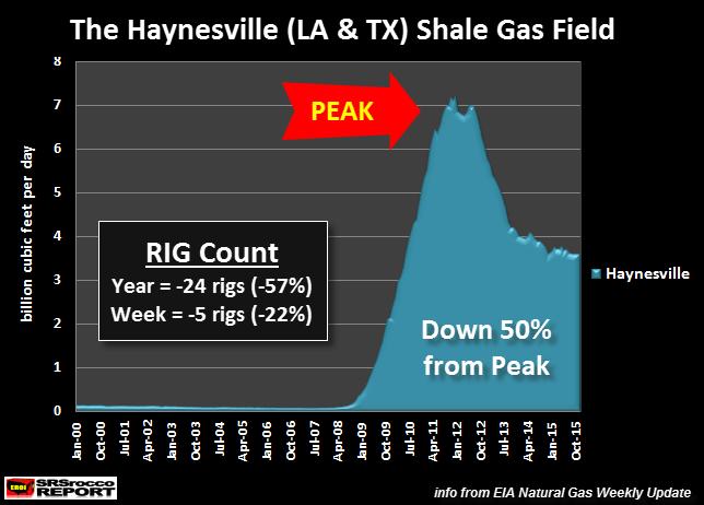 Еще один гвоздь в гроб Империи США: коллапс добычи сланцевого газа уже начался