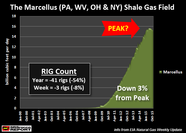 Marcellus-Shale-Gas-Field