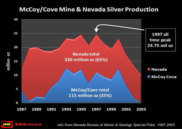 McCoy-Cove-Mine-&-Nevada-Silver-Production