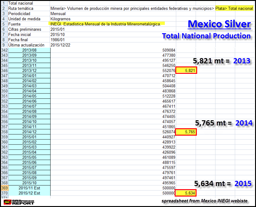 Mexico-INEGI-OCT-2015-Silver-Production
