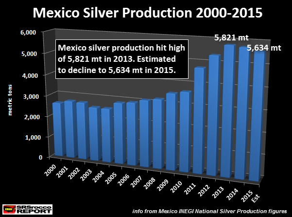 Mexico-Silver-Production-2000-2015