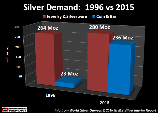 Silver-Demand-1996-vs-2015