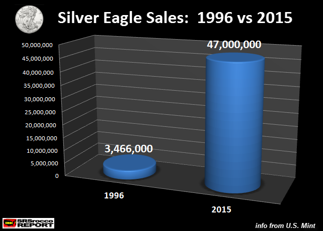 Silver-Eagle-Sales-1996-vs-2015