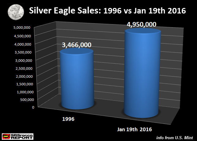 Silver-Eagle-Sales-1996-vs-Jan-19-2016