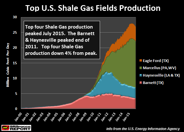 Top-U.S.-Shale-Gas-Fields-Production