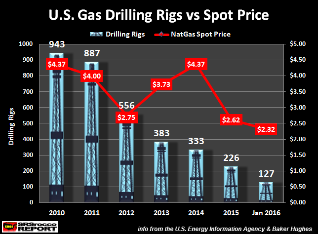 U.S.-Gas-Drilling-Rigs-vs-Spot-Price